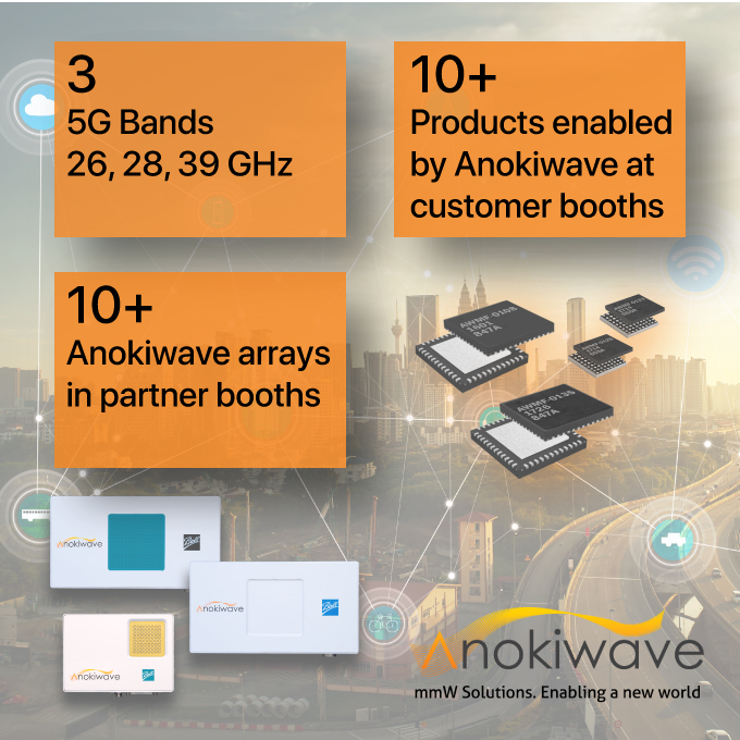 Anokiwave at MWC2018